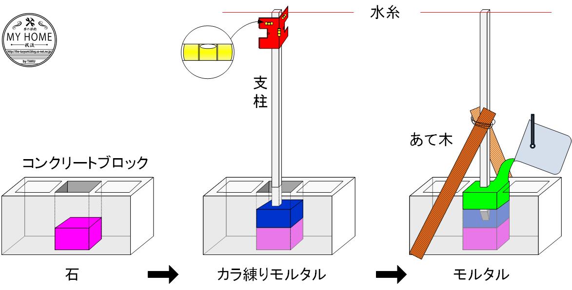 柱の固定方法.png