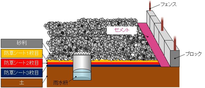 防草シートと砂利とセメント対策.png