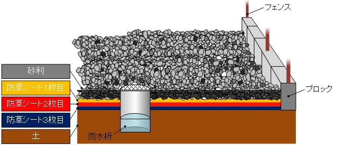 防草シートと砂利対策.png