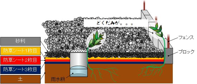 防草シートと砂利対策後.png