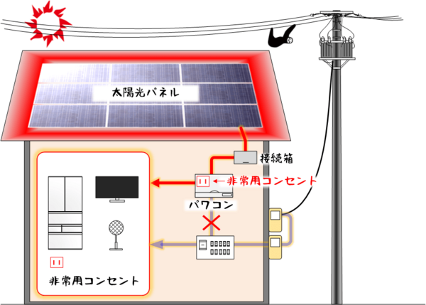 太陽光発電_非常用コンセント.png