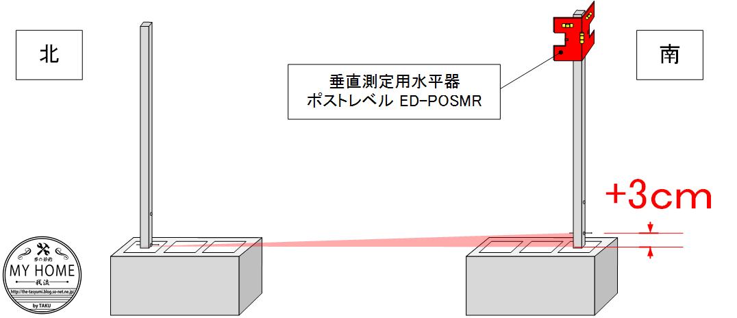 基準の柱の設置.png