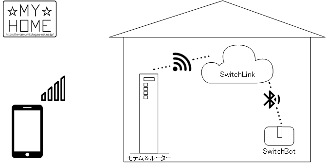 SwitchBot使用イメージ.png