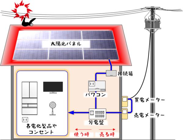 太陽光発電_しくみ.png